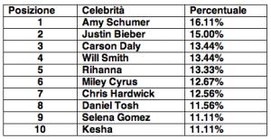 Amy Schumer Top Ten