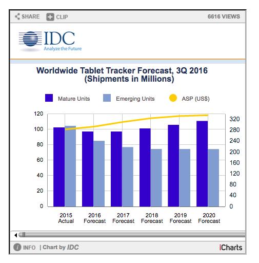 Le vendite di tablet nel 3° trimestre dell'anno.