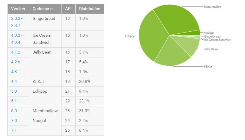 Android distribuzione marzo 2017