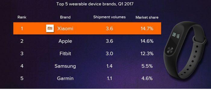 Xiaomi mercato wearable classifica