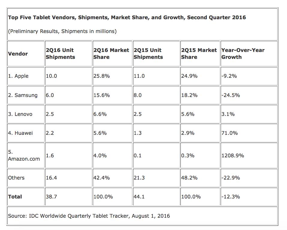 IDC mercato tablet Q2 2016