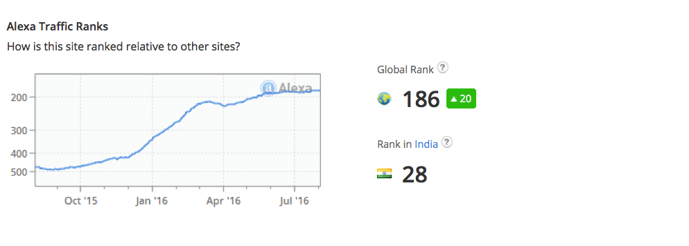 Alexa ranking torrentz