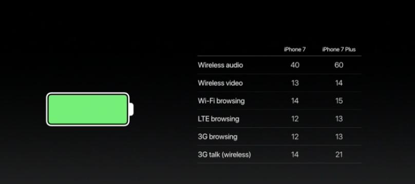Autonomia iPhone 7