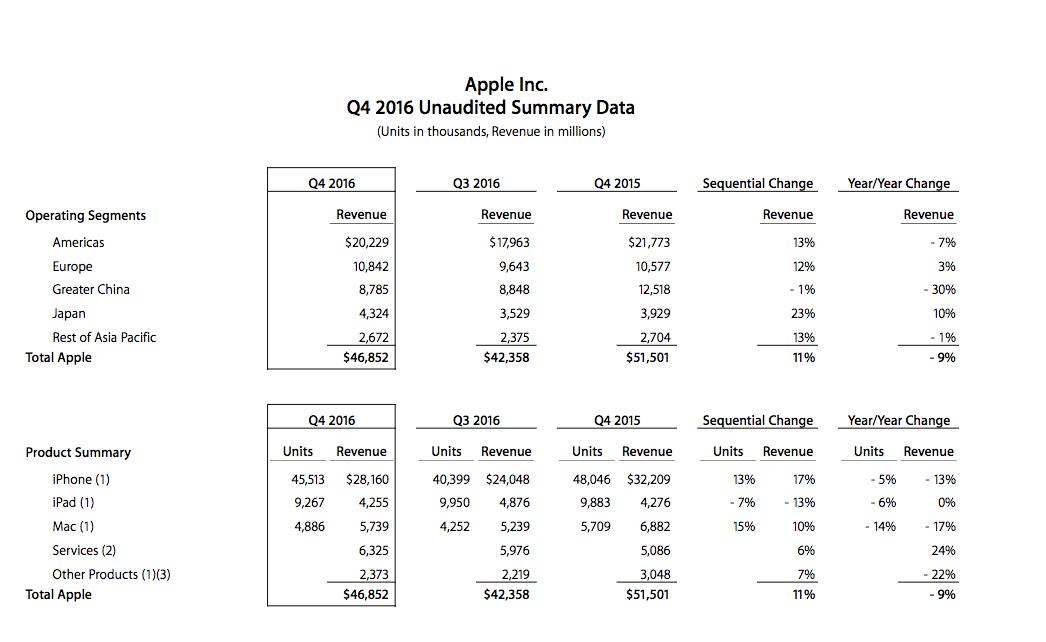 Vendite dispositivi Apple nell'ultimo quarto del 2016