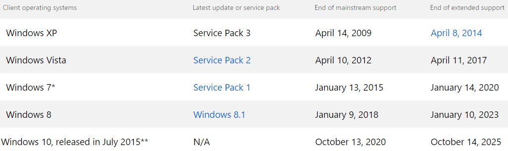 Windows fine supporto aggiornamento
