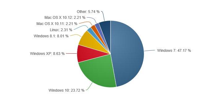 Market Share Sistemi Operativi Desktop