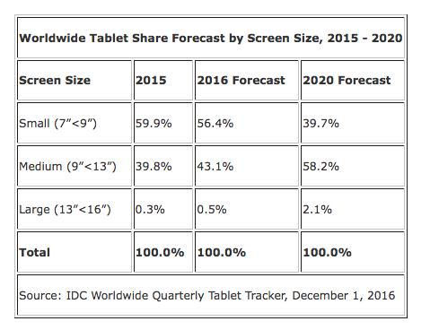 Tablet: le previsioni di Idc