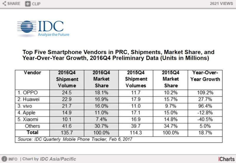 IDC mercato cinese degli smartphone