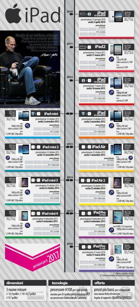 7 anni iPad