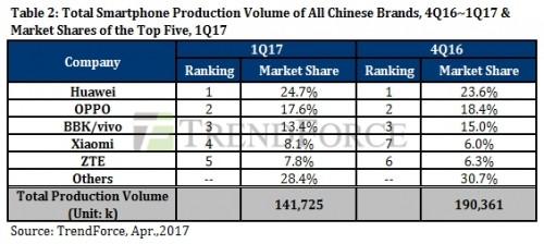 Mercato smartphone cinesi