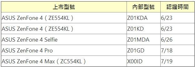 Certificazioni ZenFone 4