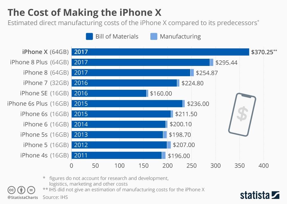 Costi iPhone nel tempo