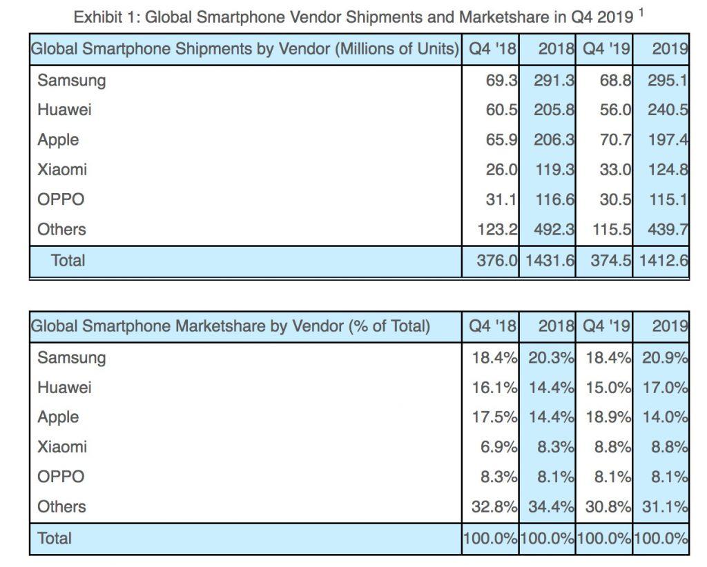 smartphone dati